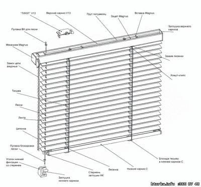 Magnus - система горизонтальных жалюзи, в которой управление (поворт и подъем жалюзи) производится единым  механизмом