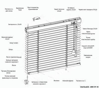 Стандарт - это карниз жалюзи состоящие из двух механизмов управления. шнур выполняет  сборку  горизонтальных жалюзи, а тросточка - исполняет разворот металлических жалюзи